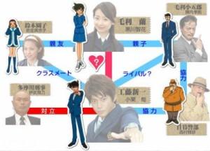 drama manga - Meitantei Conan TV Special 1